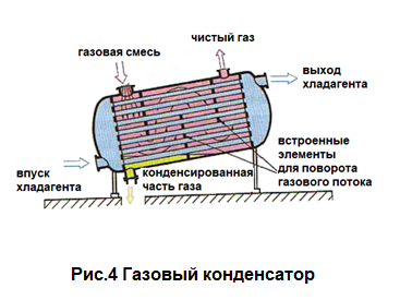 теплообменник газ газ