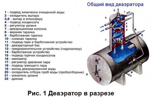 теплообменник пар вода