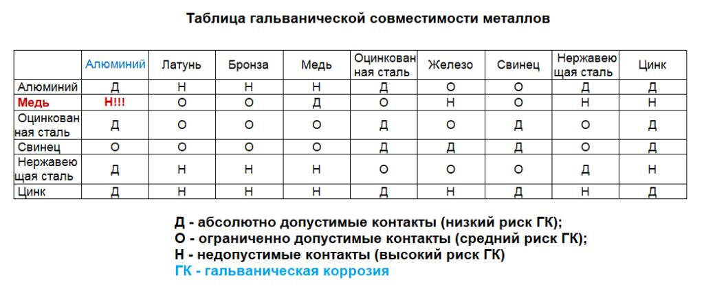 таблица гальванической совместимости металлов